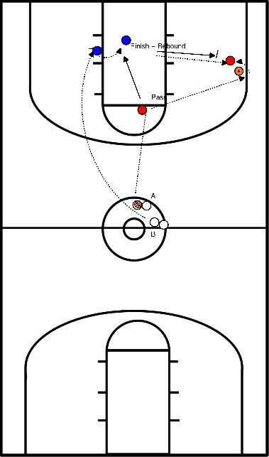 basketball Screen roll screen lay-up drill (2 players)