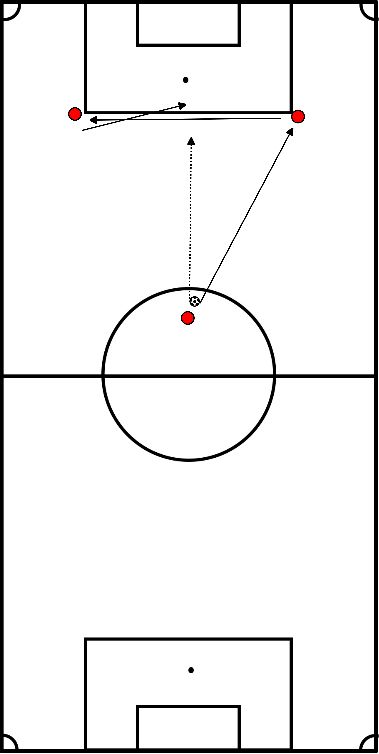 soccer Passing and shooting on target