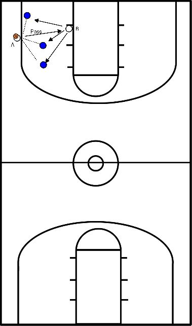 basketball Pass, move, shoot