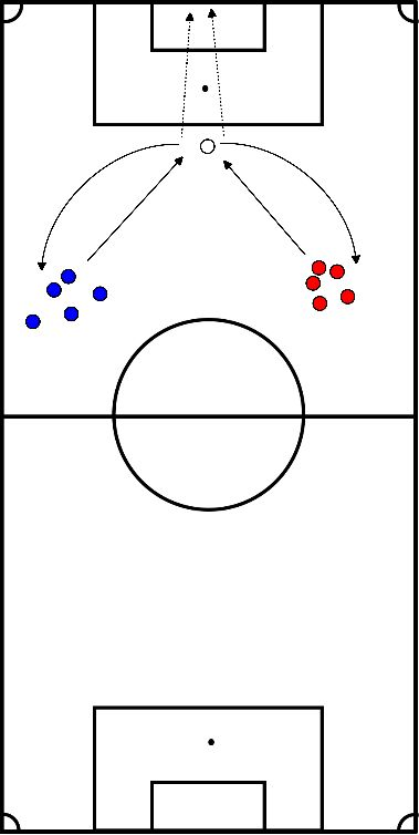 soccer Shooting and defending immediately after