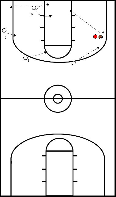 basketball Drill 2 no screen offense (with defense)