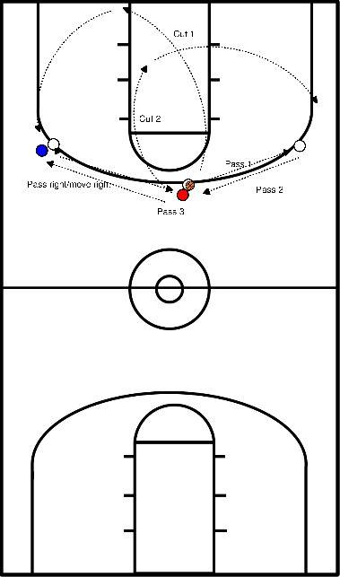 basketball Drill 1 outside no screen offense.