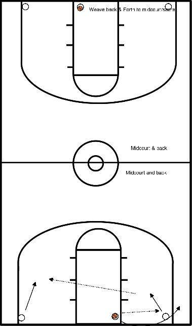 basketball Weave 2 teams from baseline to midcourt & Back.