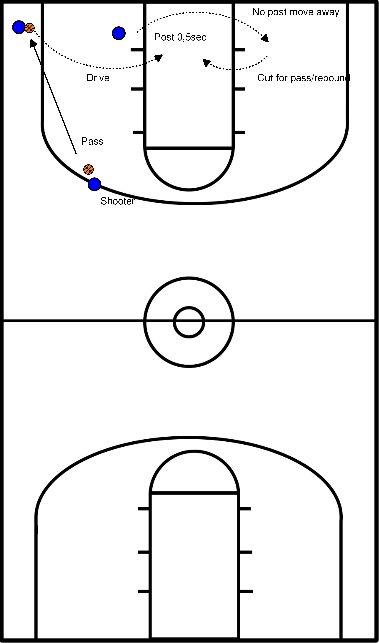 basketball Corneroffense met dunckerspot