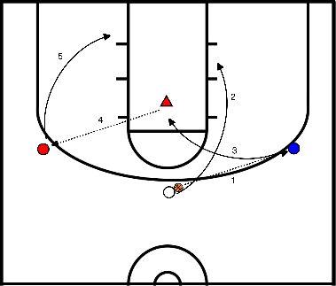 basketball Duke's Offence