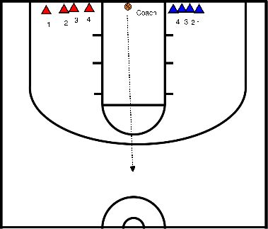 basketball Offense and Defense - Numbers Game (baseline numbers calling, throw ball in play