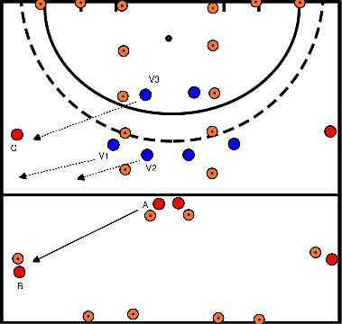 hockey Block 1 exercise 3 half court press expansion