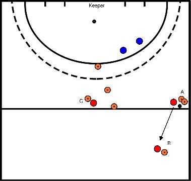 hockey Block 1 exercise 3 attack over the right with 2 defenders
