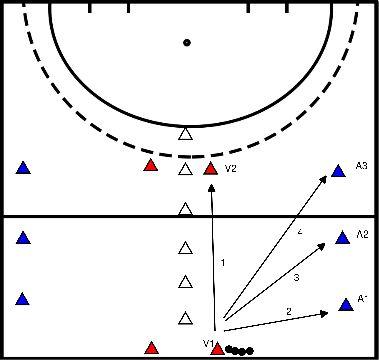hockey 0-1, 1-1, 2-1, 3-2