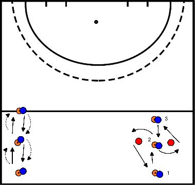hockey Open control, closed control 1