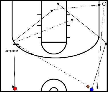 basketball Lay-ups, two rows, passing and catching (no dribbling, no ball can touch the ground)