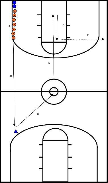 basketball Transitioning drill