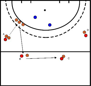 hockey Block 3 exercise 3 moving the ball + 4 against 2
