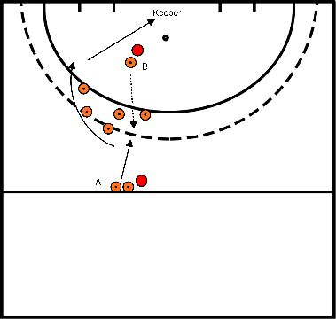 hockey Block 3 exercise 1: take the ball while running followed by action over backhand