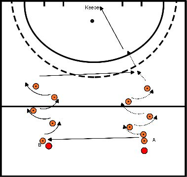 hockey Block 2 exercise 2 long pass and aiming with backhand