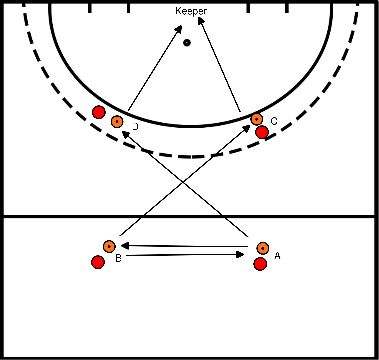 hockey Block 2 training 1 closed receiving