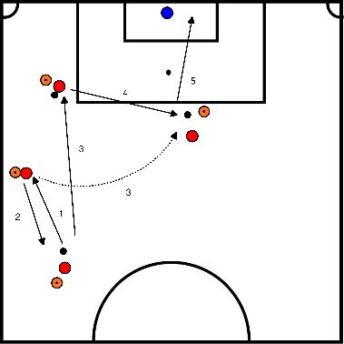 soccer Finishing with passes
