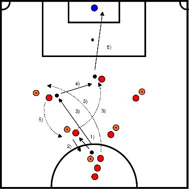 soccer Finishing exercise throughball and finishing