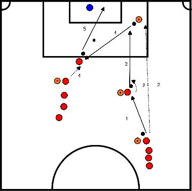 soccer Finishing on target with a through ball and a cross