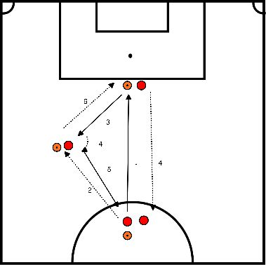 soccer Passing exercise with turning