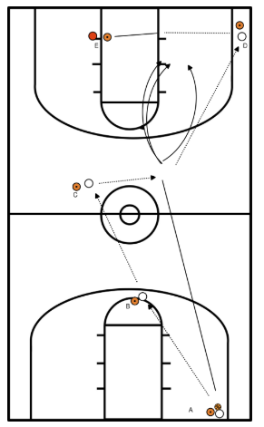 passingdrill-plus-2-on-1-2