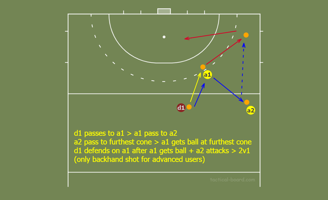 2v1-throughball-from-the-sideline