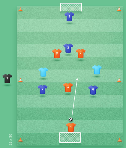 3-gk-versus-3-gk-with-2-neutral-players