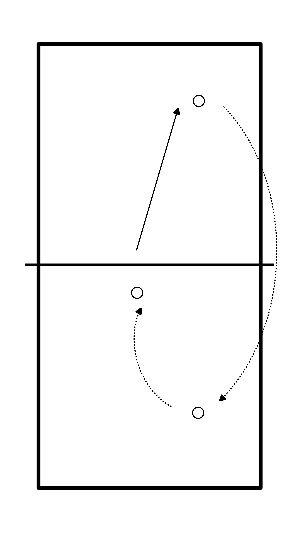 volleybal Verdediging naar setter