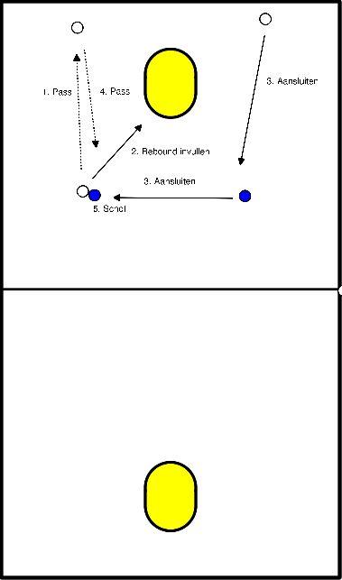 korfbal Naar 3-1 toewerken