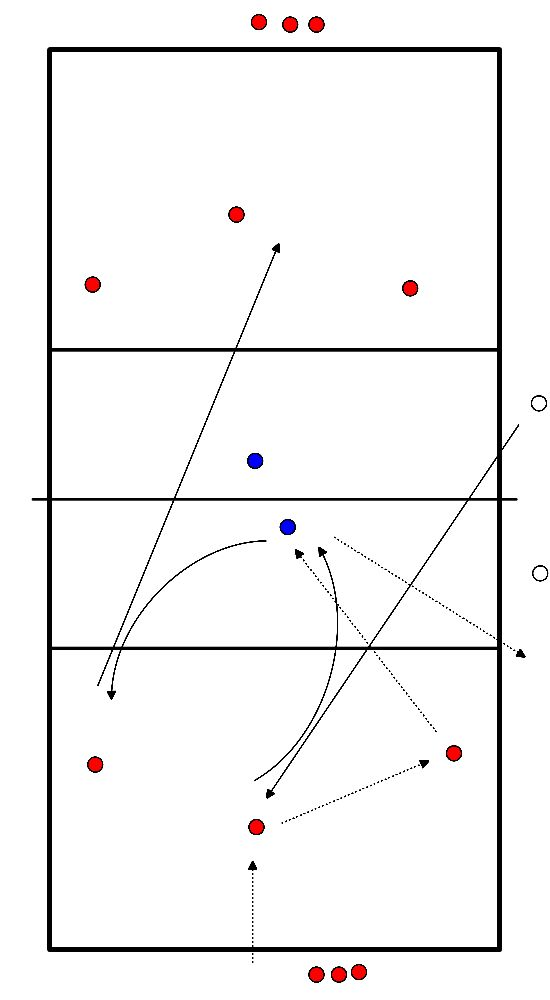 volleybal Verdediging en aanval 3 meter