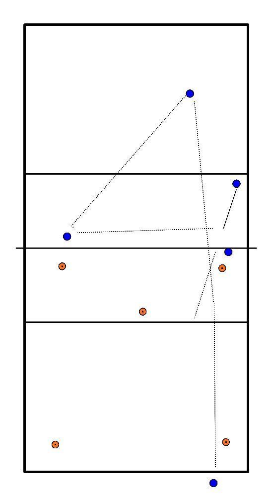 volleybal Oefening voor 5
