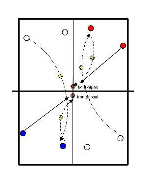 volleybal Cotrole OH voor opzet naar passeur