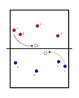 volleybal Passeur op 1