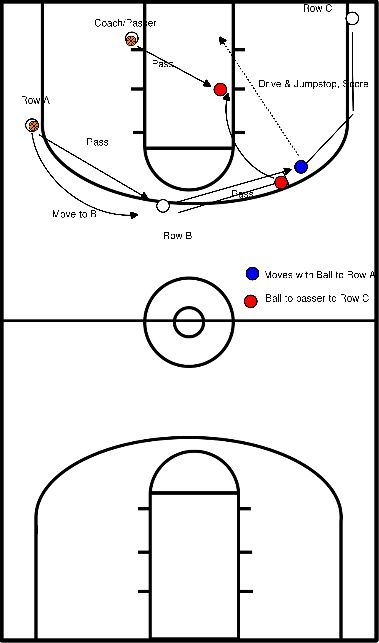 basketbal Pass-pass-cut-roll-double lay-up