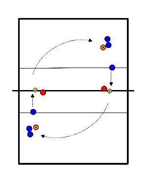 volleybal Aanvalsloop (hoge slaghand) zonder korf