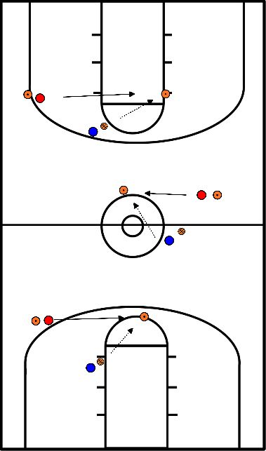 basketbal Passing + speed