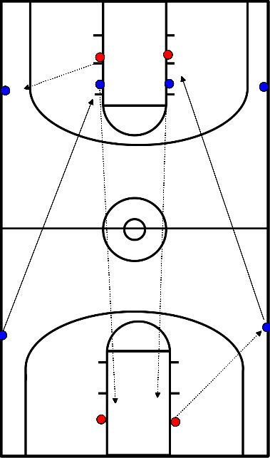 basketbal Outlet pass