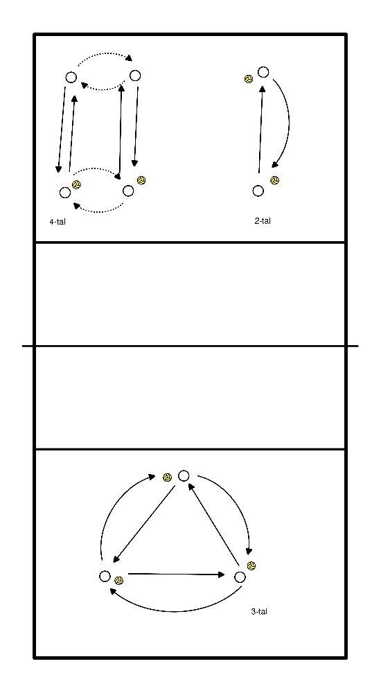 volleybal Concentratie oefening bij inspelen
