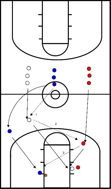 basketbal Lay-up + boxing out drill