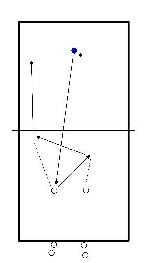 volleybal Rallypass, overname, set-up en aanval verbeteren