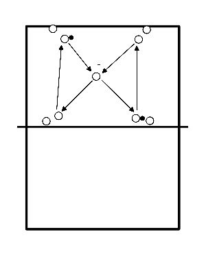 volleybal Controle oefening voor oa spelverdelers