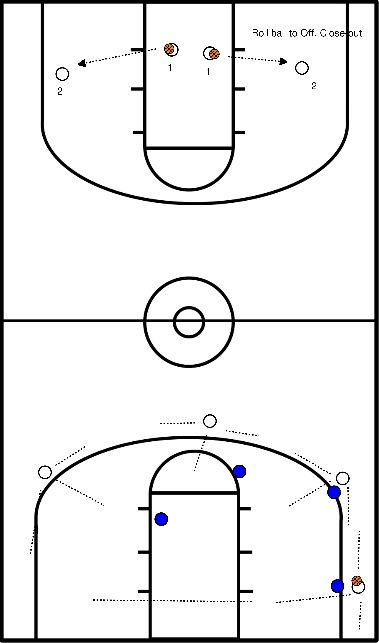 basketbal Helpside drill and offense drill/baseline close.