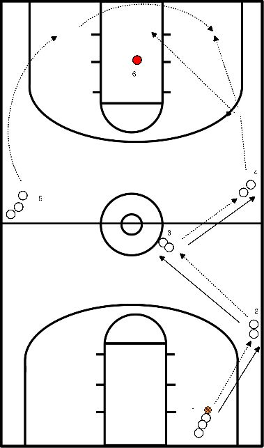basketbal Passinglines fast-break drill