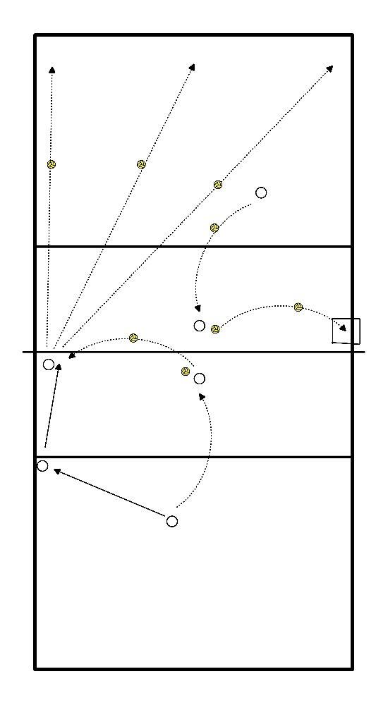 volleybal Pass naar aanval