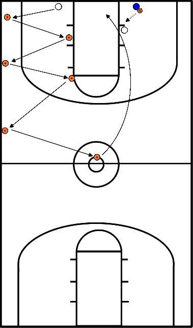 basketbal Opwarming 3 (Zig-zag defence)