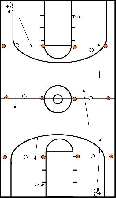 basketbal Sla je slag naar de overkant en terug