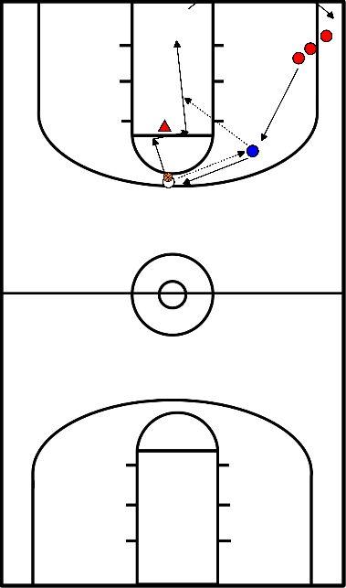 basketbal Passen en naar de basket snijden/scoren. Motion offense