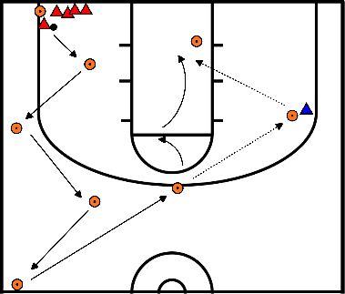 basketbal Jump shot, basis techniek