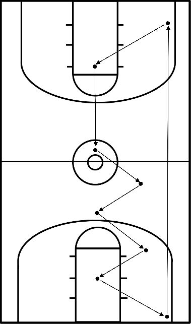 basketbal Defensive footwork