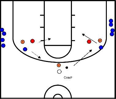 basketbal Denial defence / 1vs1 en 2vs2